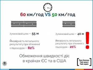 зміна швидкості